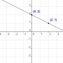 Graphing-Linear-Equations-2