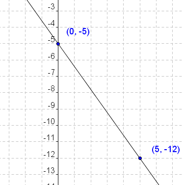 Graphing-Linear-Equations-4