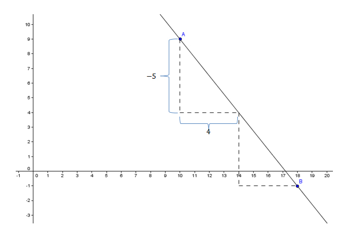 Linear-Equations-and-Inequalities-Slope-1