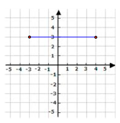 Lines-and-the-Coordinate-Plane-Distance-Formula-1