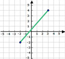 Lines-and-the-Coordinate-Plane-Distance-Formula-2