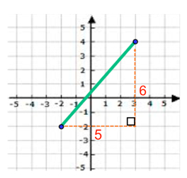 Lines-and-the-Coordinate-Plane-Distance-Formula-3