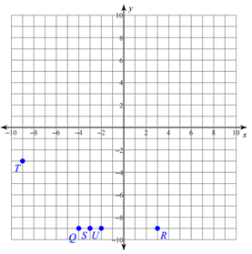 Plotting-Points-on-the-Coordinate-Plane-1
