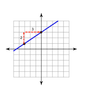 Graph Slope Intercept Form Worksheet Point Intercept Form Math The besides Pre Alge Worksheets   Linear Functions Worksheets likewise The Math Magazine  Graphing Points Rise Over Run Slope Rate of as well The Math Magazine  Graphing Points Rise Over Run Slope Rate of likewise  in addition OpenAlge    Graph using the y intercept and Slope furthermore  further  also Alge Worksheets For Download » WorkSheetsDirect likewise Pre Alge Worksheets   Linear Functions Worksheets in addition  furthermore Worksheet  Graphing Linear Relationships with Slope   Unit Rate together with Rate of Change Slope Worksheet in addition  additionally Calculate and Graph Slope Rise Over Run Worksheet Quiz Review besides Slope and lines Worksheets. on slope rise over run worksheet