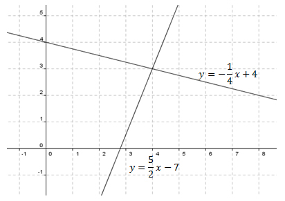 Systems-of-Equations-and-Inequalities-Solving-by-Graphing-2