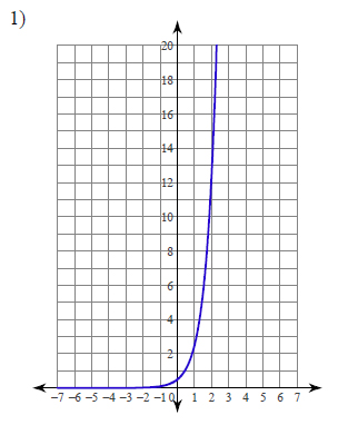 Exponents-Graphing-exponential-functions-hard